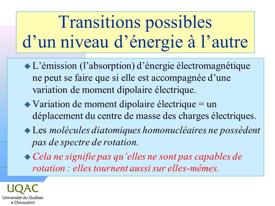 Transitions possibles d'un niveau d'énergie à l'autre