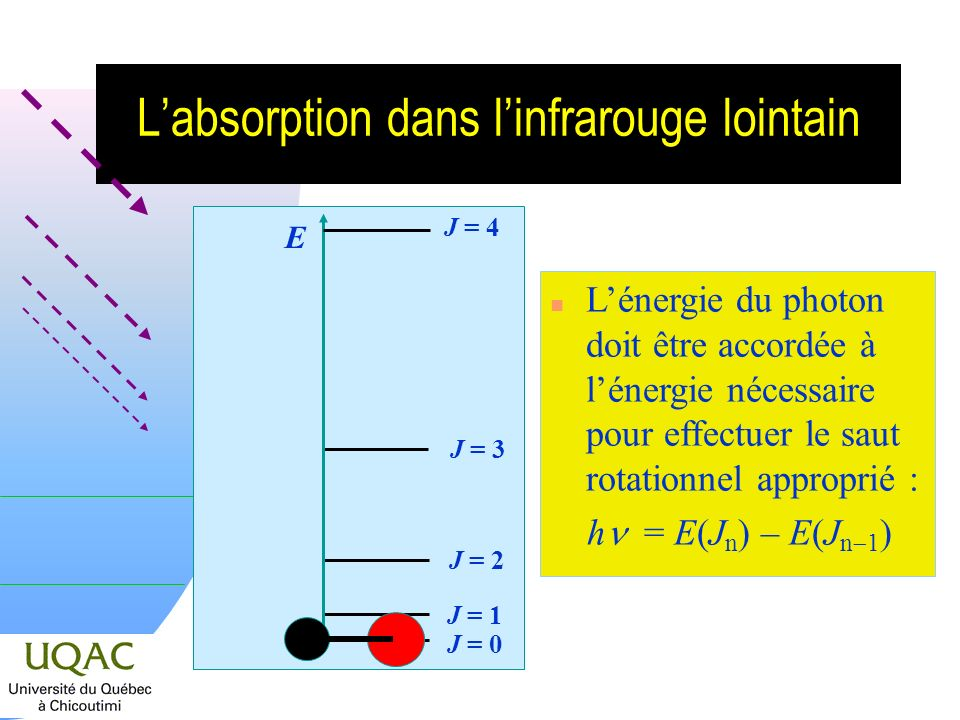 L'absorption dans l'infrarouge lointain