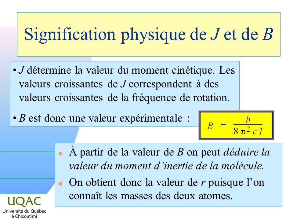 Signification physique de J et de B