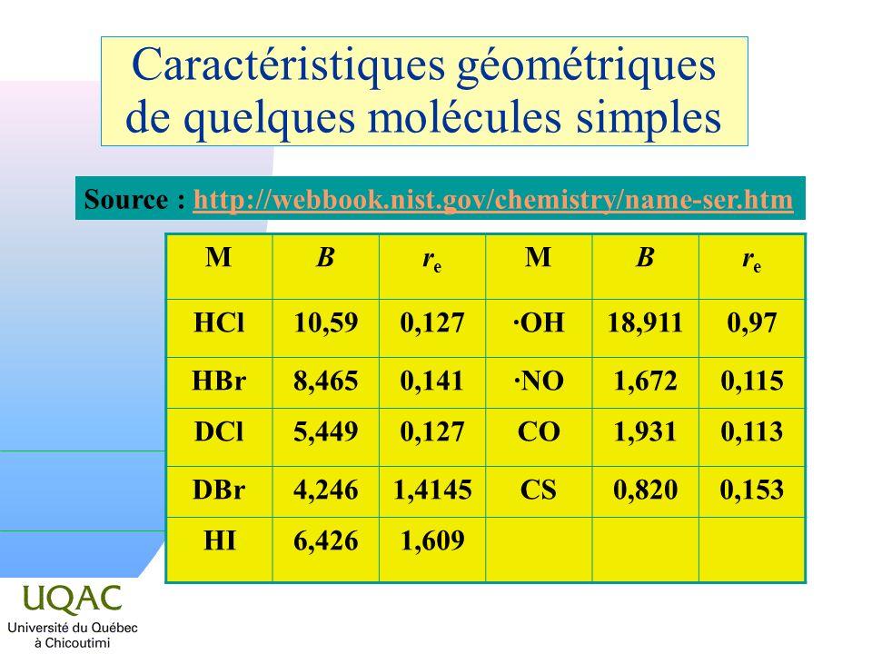 Caractéristiques géométriques de quelques molécules simples