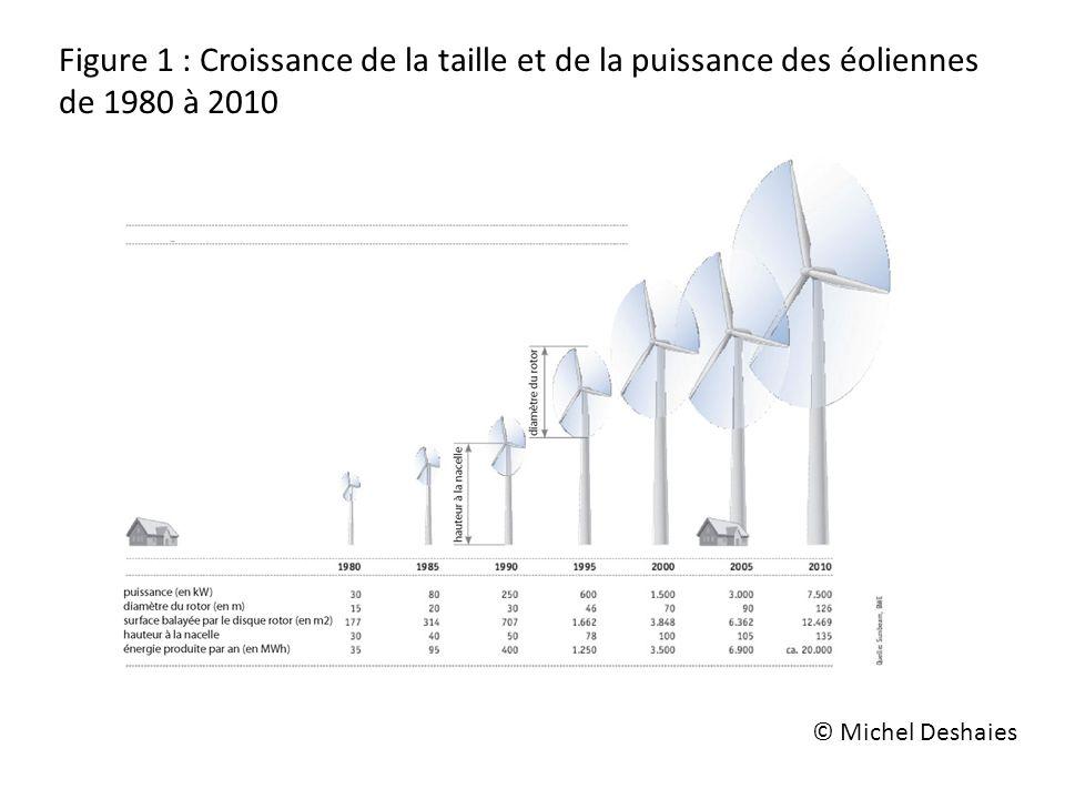 Figure 1 : Croissance de la taille et de la puissance des éoliennes de 1980 à 2010