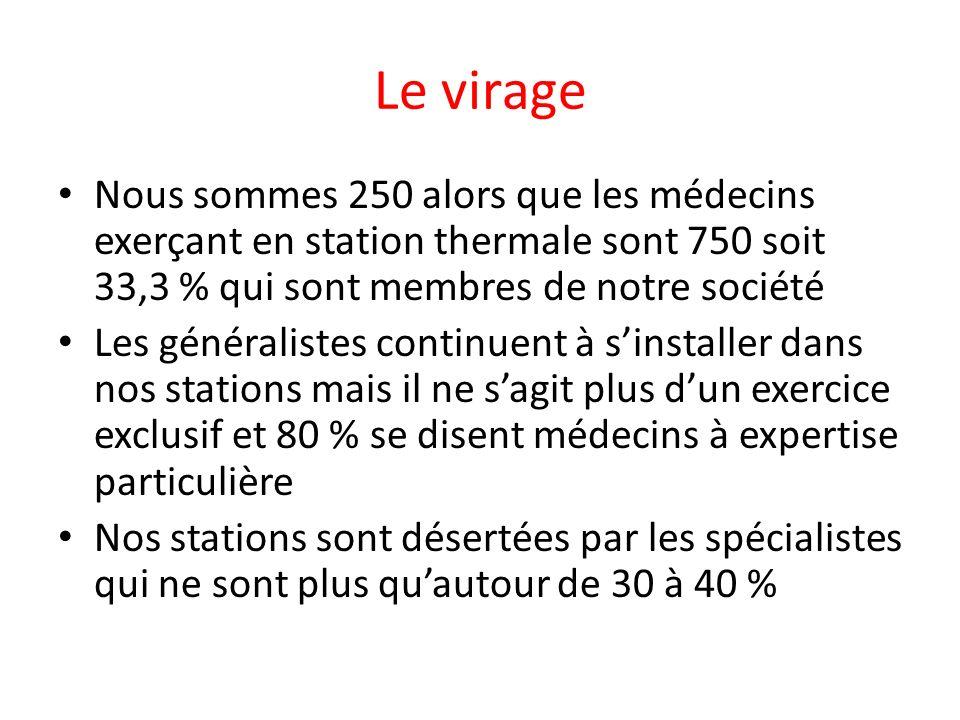 Le virage Nous sommes 250 alors que les médecins exerçant en station thermale sont 750 soit 33,3 % qui sont membres de notre société.