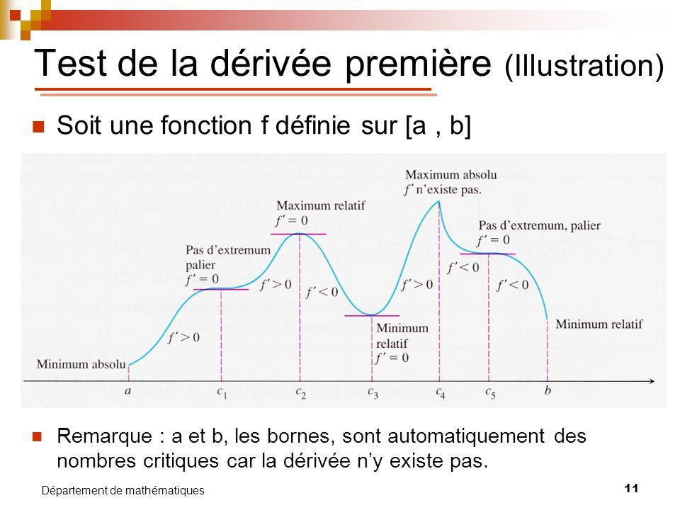 Test de la dérivée première (Illustration)