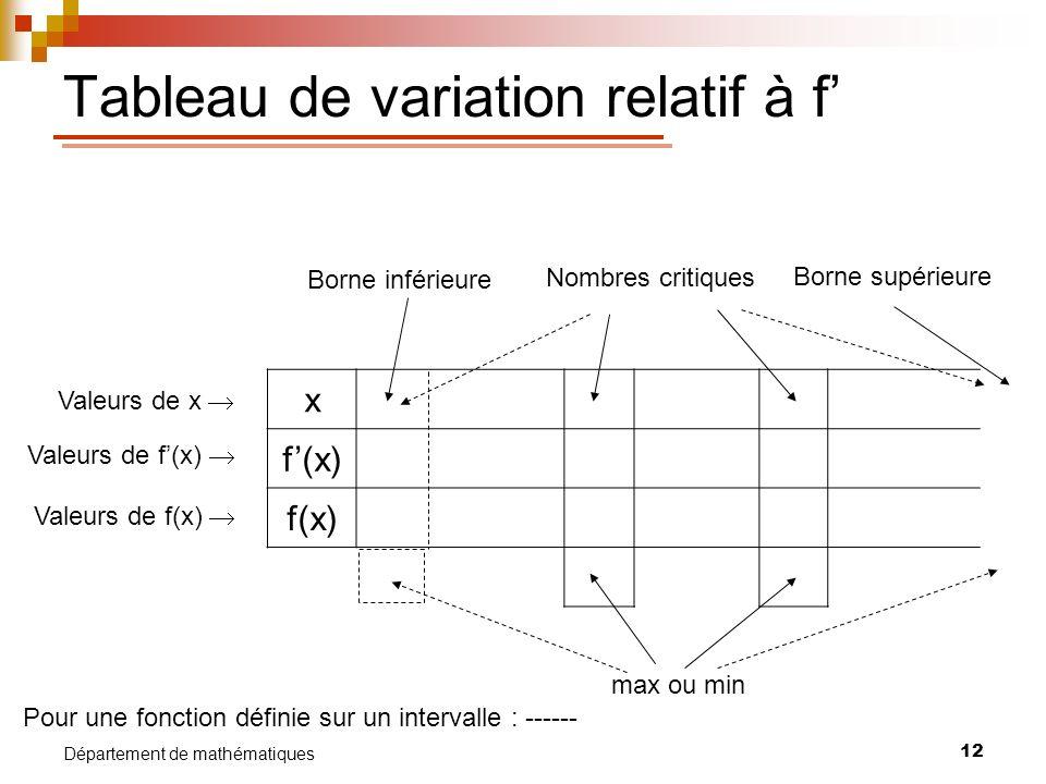 Tableau de variation relatif à f'