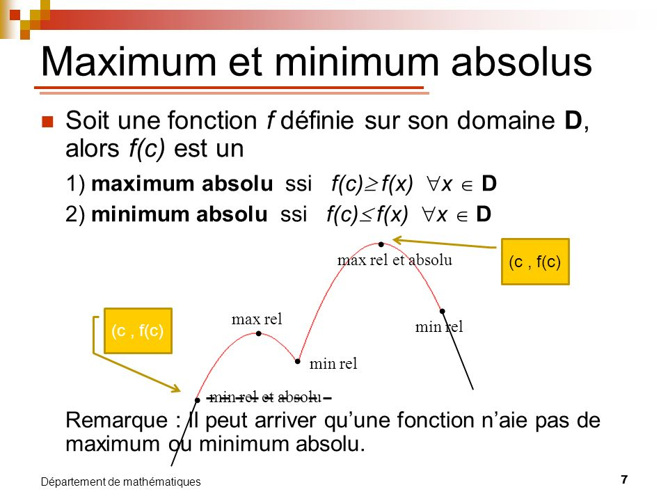 Maximum et minimum absolus