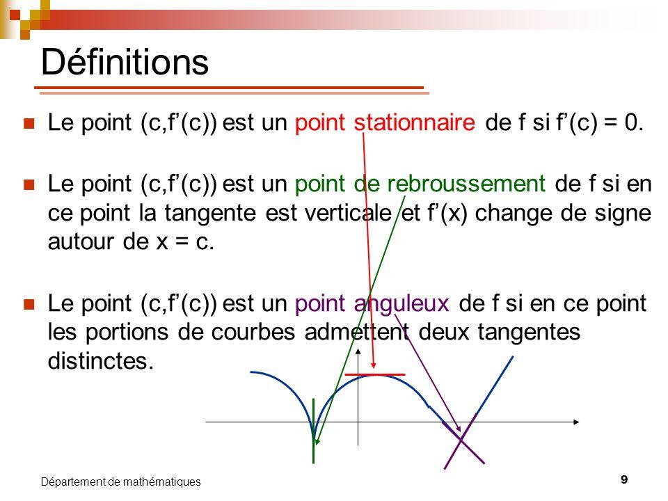 Définitions Le point (c,f'(c)) est un point stationnaire de f si f'(c) = 0.
