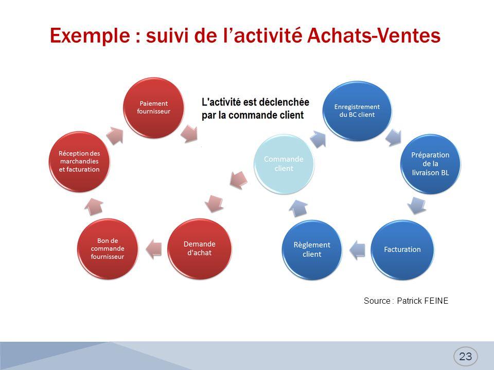Exemple : suivi de l'activité Achats-Ventes