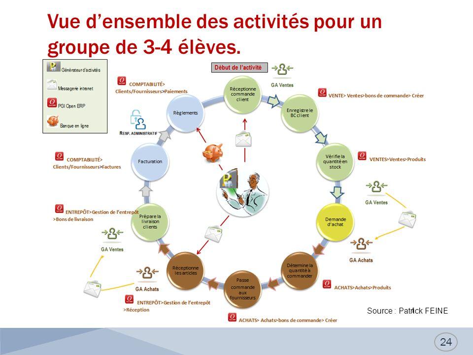Vue d'ensemble des activités pour un groupe de 3-4 élèves.