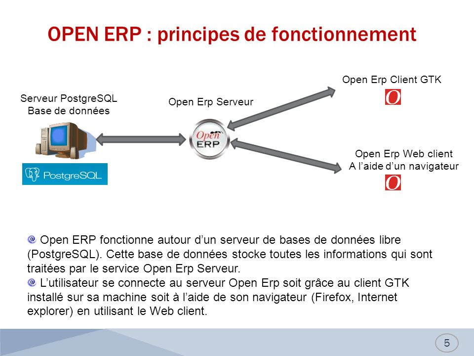 OPEN ERP : principes de fonctionnement