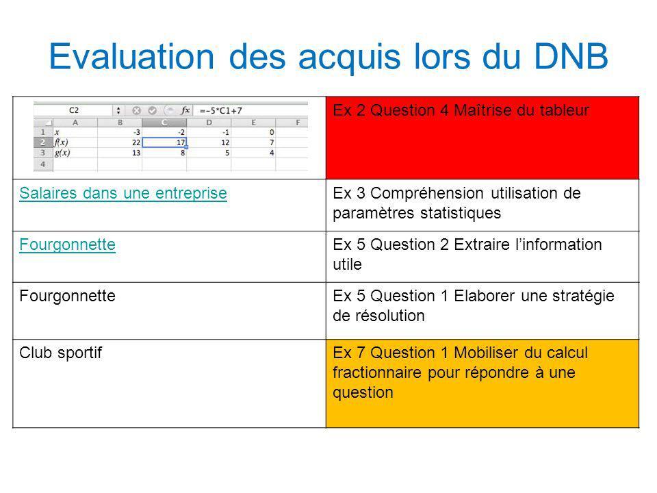 Evaluation des acquis lors du DNB