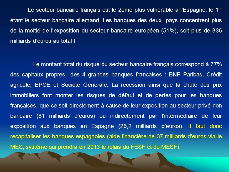 Le secteur bancaire français est le 2ème plus vulnérable à l'Espagne, le 1er étant le secteur bancaire allemand. Les banques des deux pays concentrent plus de la moitié de l'exposition du secteur bancaire européen (51%), soit plus de 336 milliards d'euros au total !