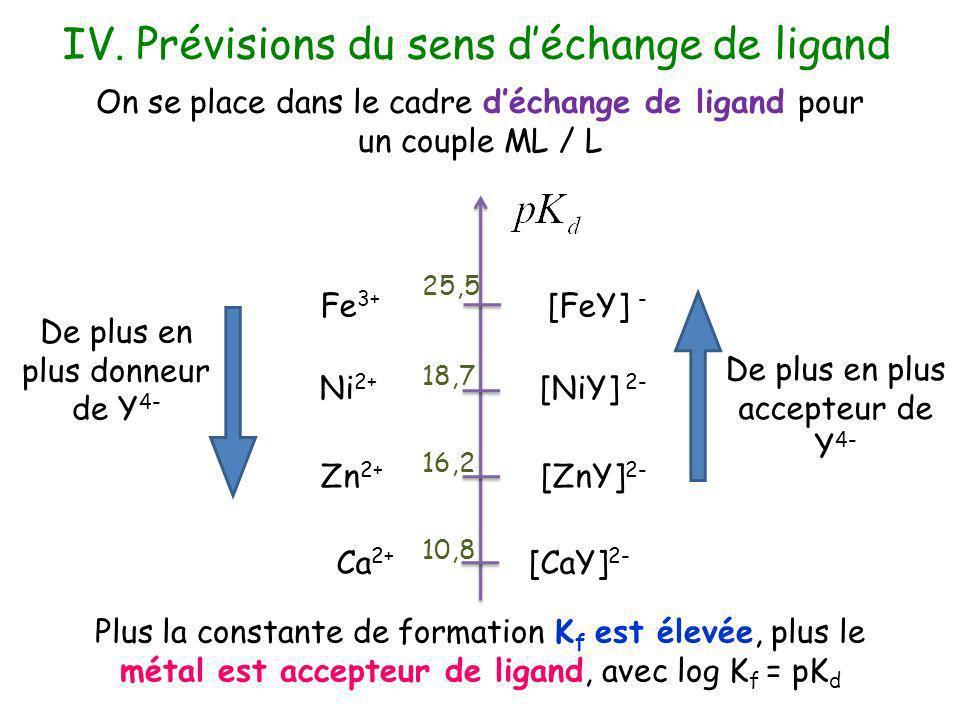 IV. Prévisions du sens d'échange de ligand