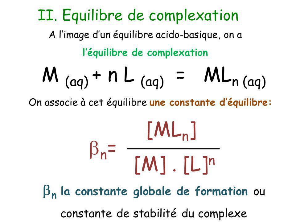 M (aq) + n L (aq) = MLn (aq)