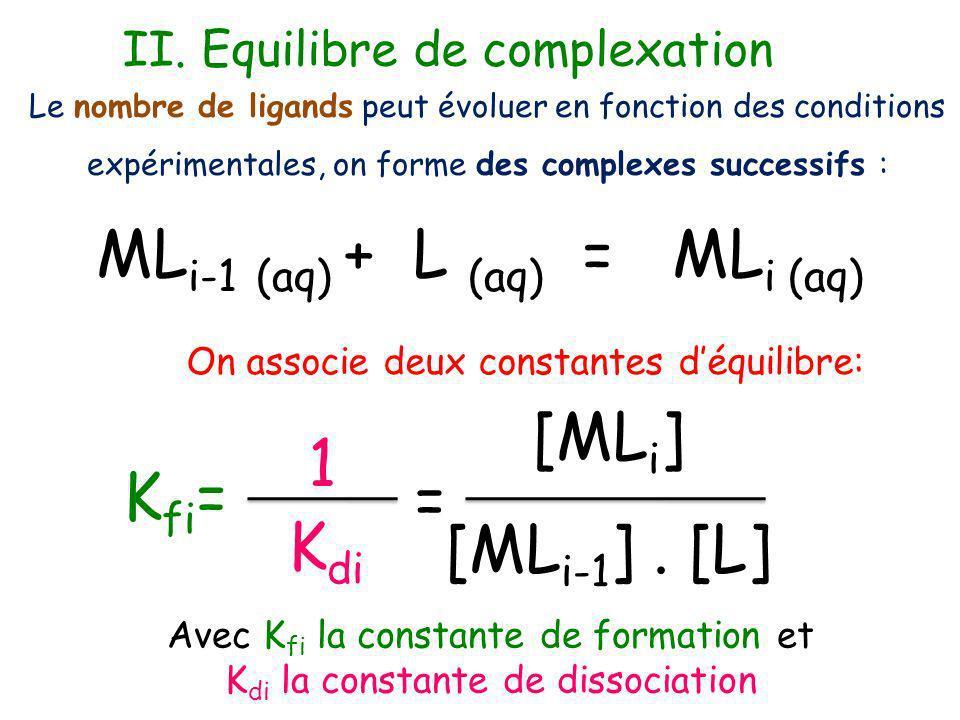 MLi-1 (aq) + L (aq) = MLi (aq)