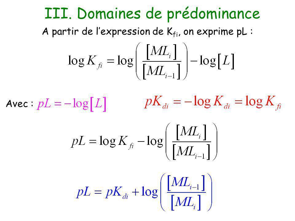 III. Domaines de prédominance