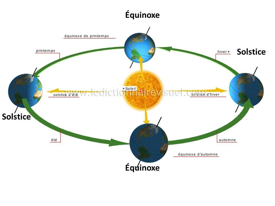 Équinoxe Solstice Solstice Équinoxe