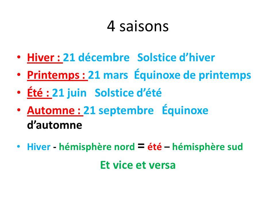 4 saisons Hiver : 21 décembre Solstice d'hiver