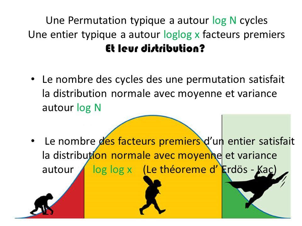 Une Permutation typique a autour log N cycles Une entier typique a autour loglog x facteurs premiers Et leur distribution