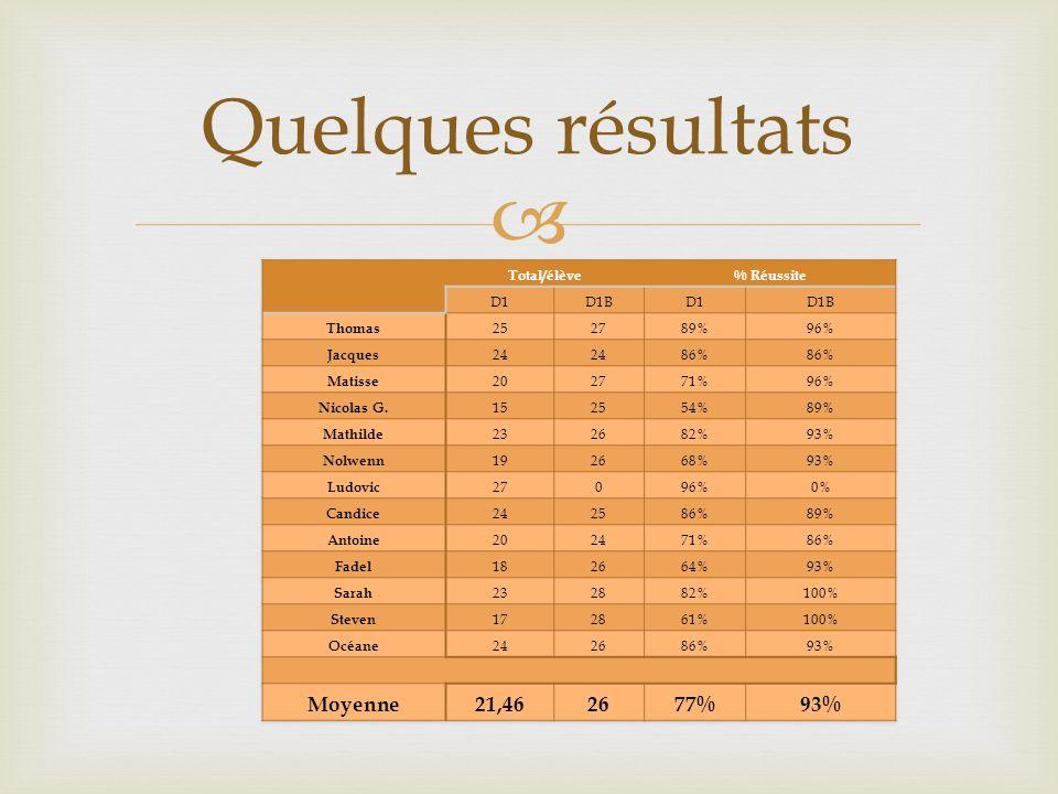 Quelques résultats Moyenne 21,46 77% Total/élève % Réussite D1 D1B