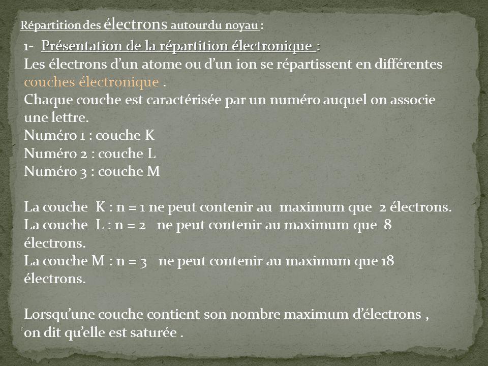 1- Présentation de la répartition électronique :