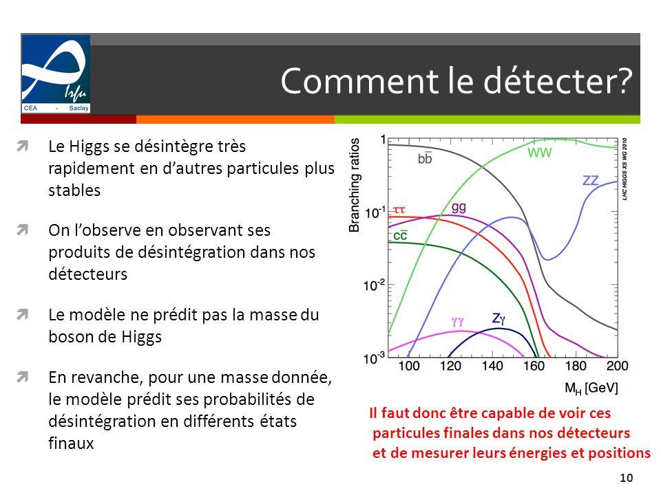 Comment le détecter Le Higgs se désintègre très rapidement en d'autres particules plus stables.