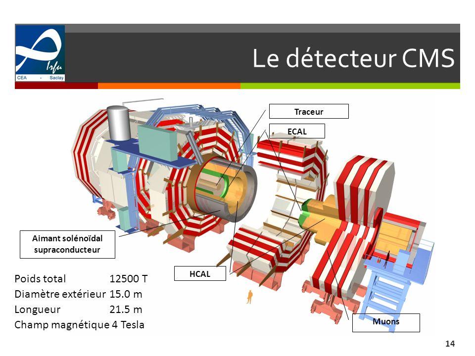 Le détecteur CMS Poids total 12500 T Diamètre extérieur 15.0 m