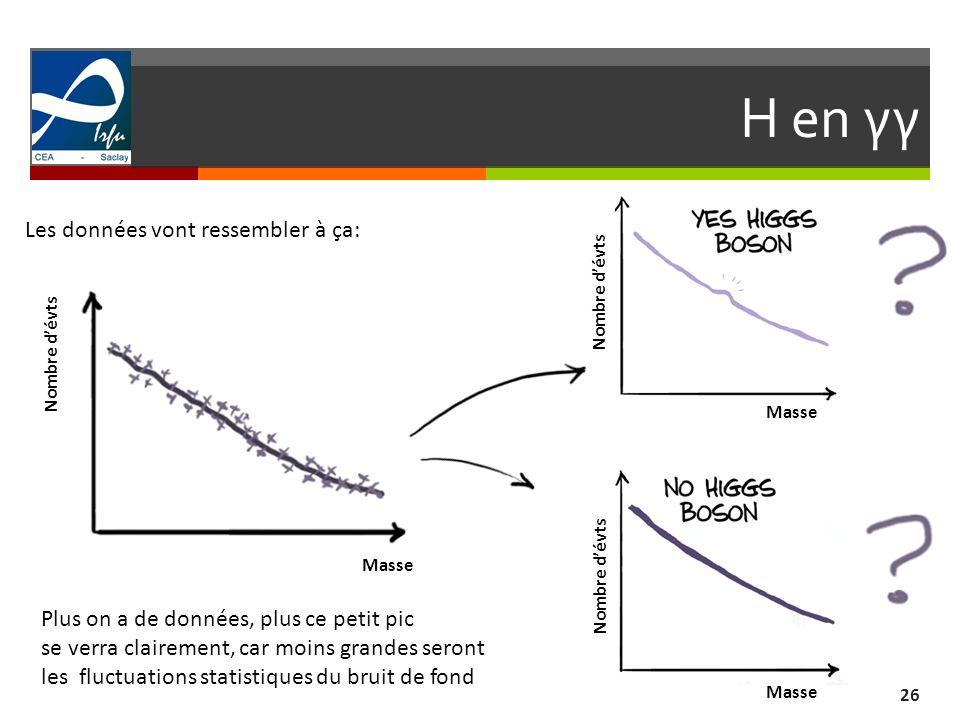 H en γγ Les données vont ressembler à ça: