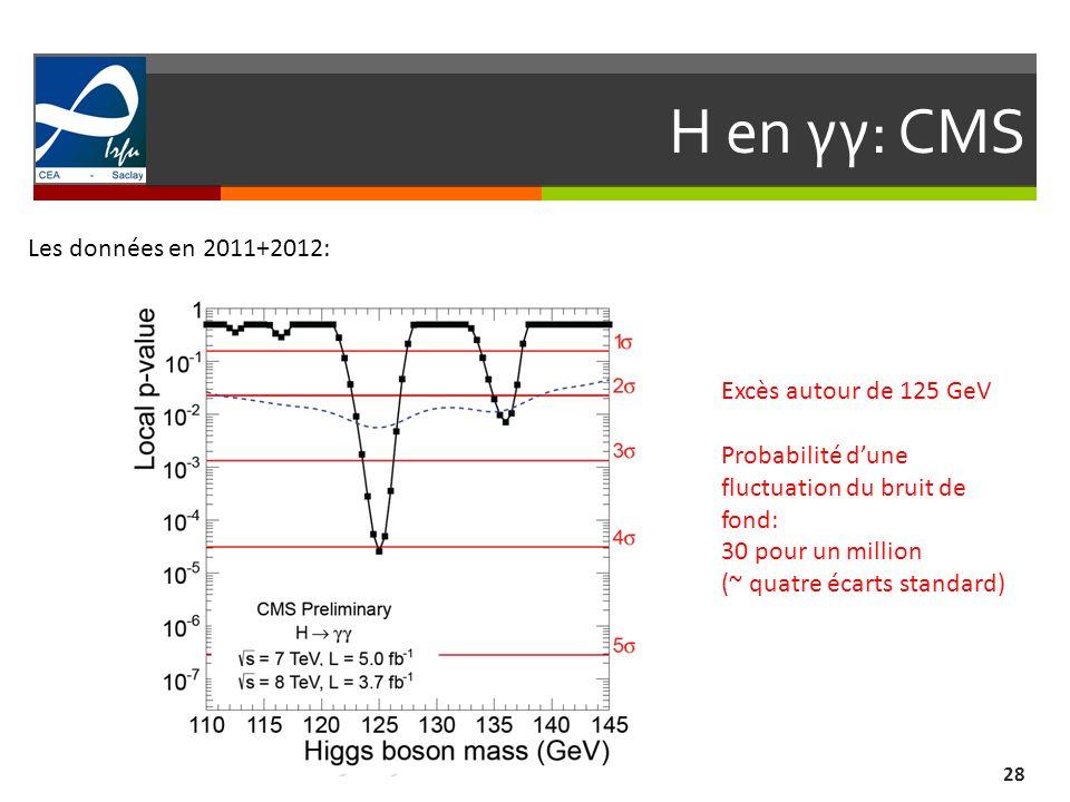 H en γγ: CMS Les données en 2011+2012: Excès autour de 125 GeV
