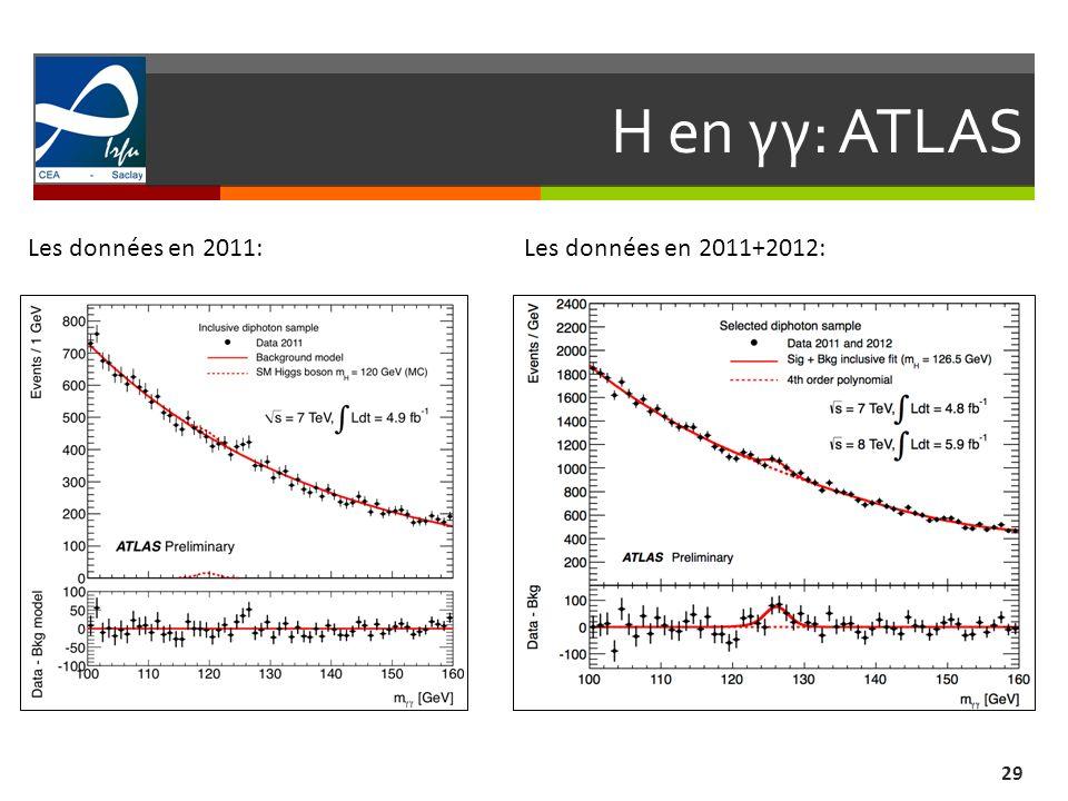 H en γγ: ATLAS Les données en 2011: Les données en 2011+2012: