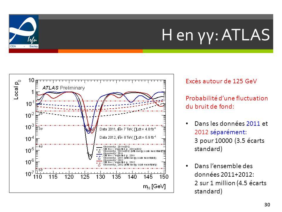 H en γγ: ATLAS Excès autour de 125 GeV