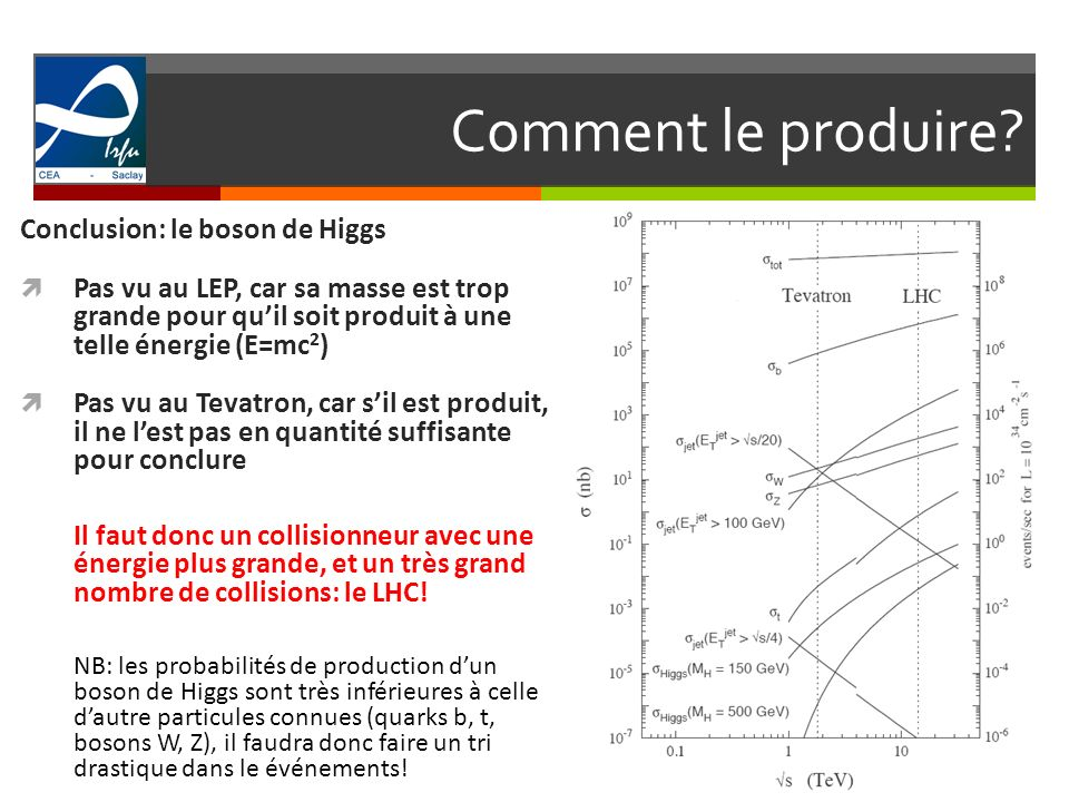 Comment le produire Conclusion: le boson de Higgs