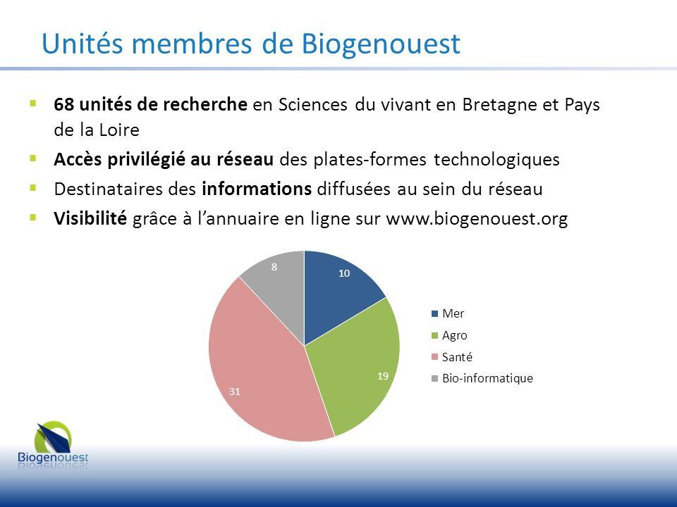 Unités membres de Biogenouest