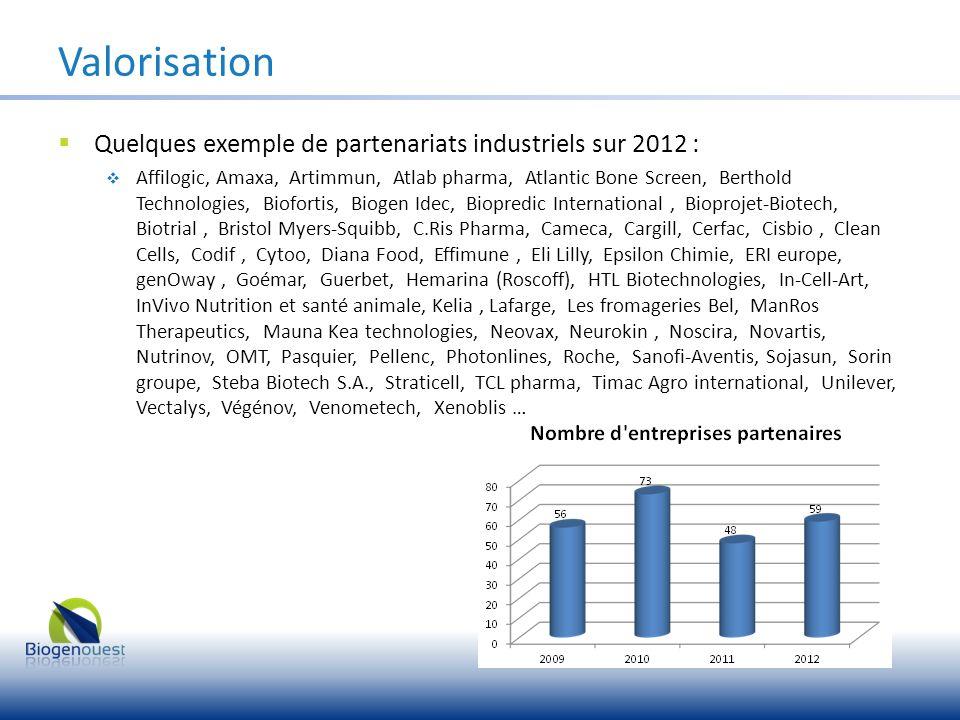 Valorisation Quelques exemple de partenariats industriels sur 2012 :