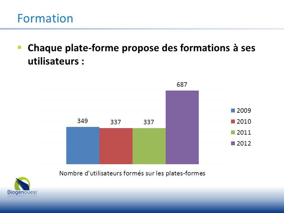Formation Chaque plate-forme propose des formations à ses utilisateurs :