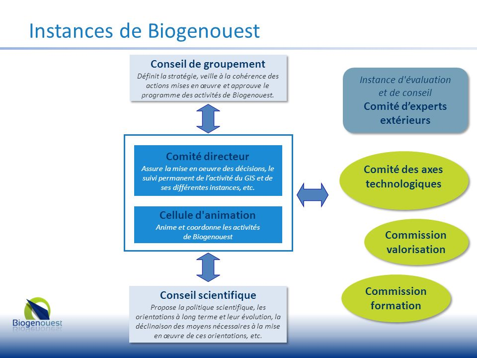 Instances de Biogenouest