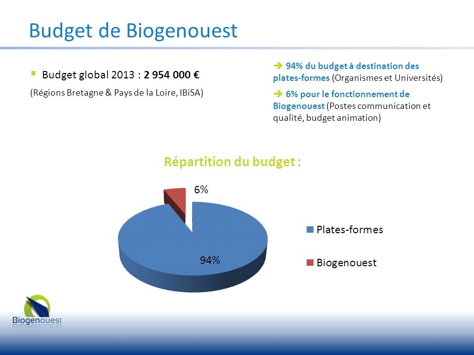 Budget de Biogenouest Budget global 2013 : 2 954 000 €