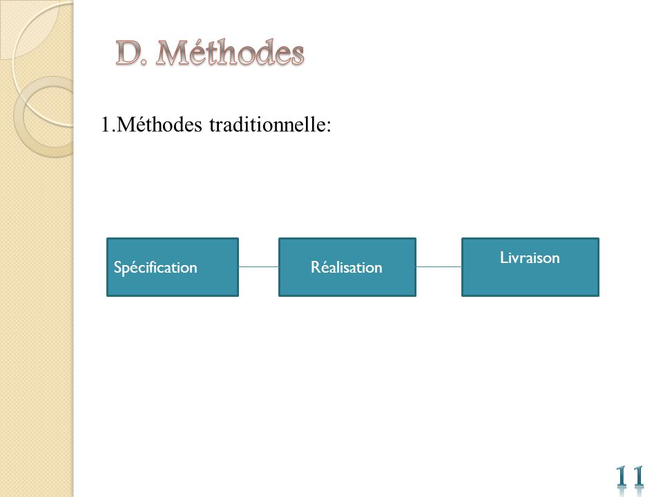 D. Méthodes 11 1.Méthodes traditionnelle: Spécification Réalisation