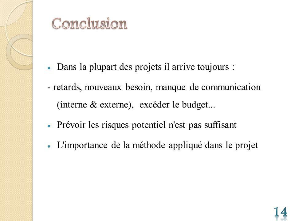 Conclusion 14 Dans la plupart des projets il arrive toujours :