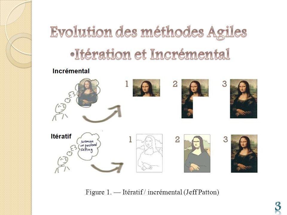 Figure 1. — Itératif / incrémental (Jeff Patton)