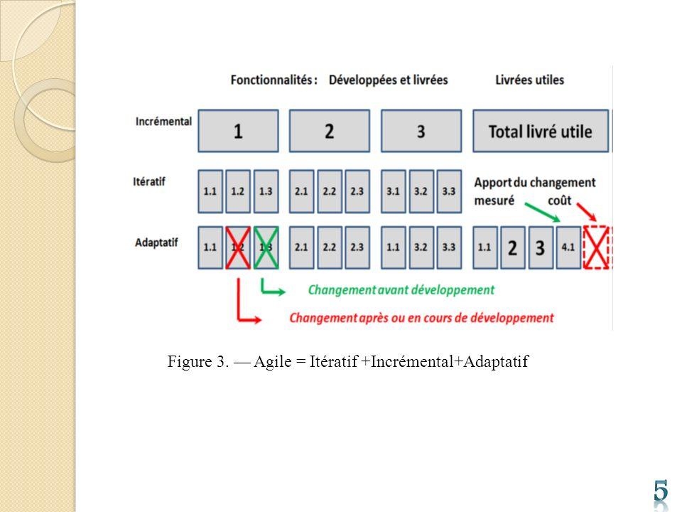 Figure 3. — Agile = Itératif +Incrémental+Adaptatif