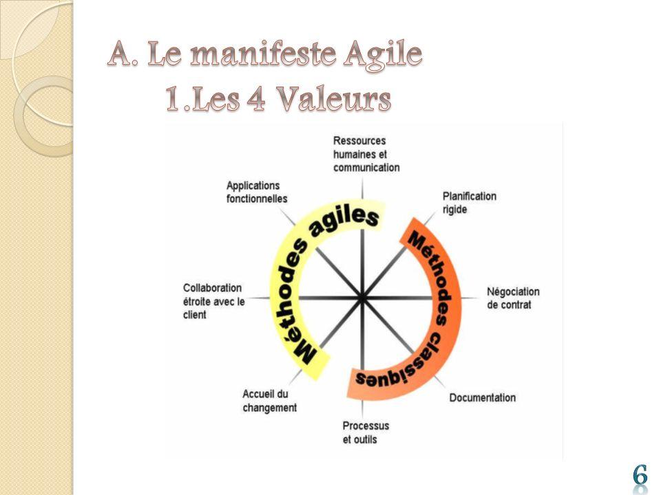 A. Le manifeste Agile 1.Les 4 Valeurs 6