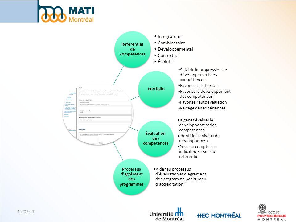 Intégrateur Combinatoire Développemental Contextuel Évolutif 17/03/11