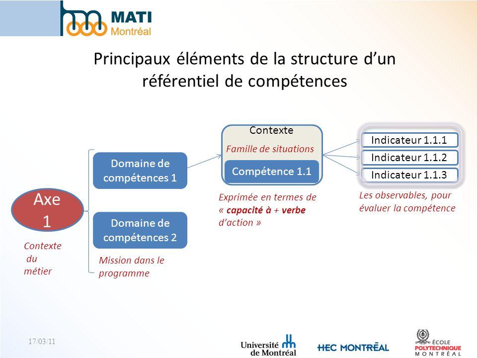 Principaux éléments de la structure d'un référentiel de compétences