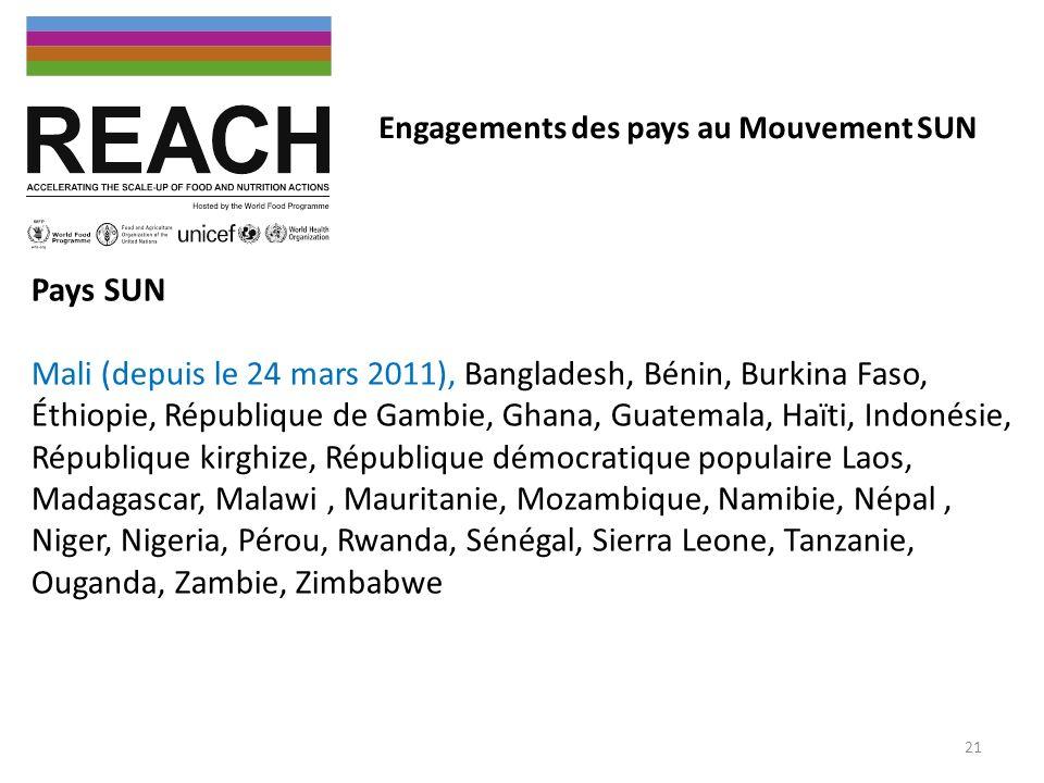 Engagements des pays au Mouvement SUN