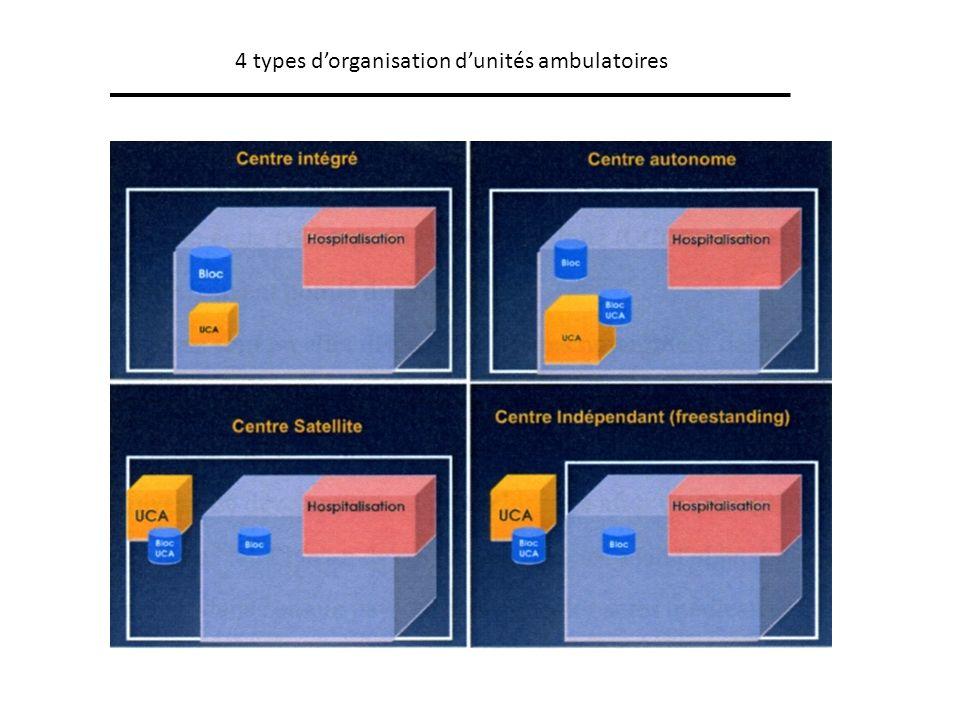 4 types d'organisation d'unités ambulatoires