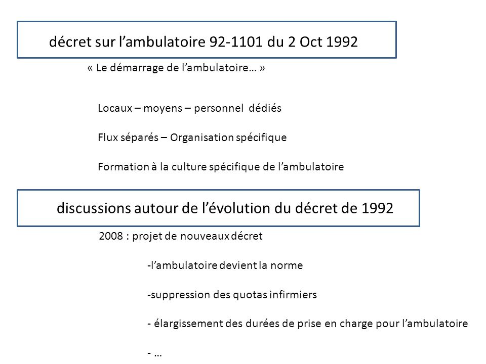 décret sur l'ambulatoire 92-1101 du 2 Oct 1992