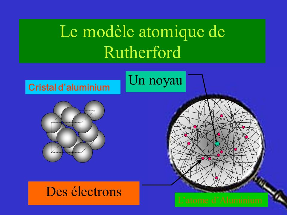 Le modèle atomique de Rutherford