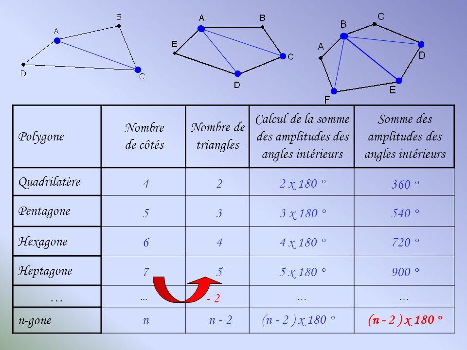 Calcul de la somme des amplitudes des angles intérieurs