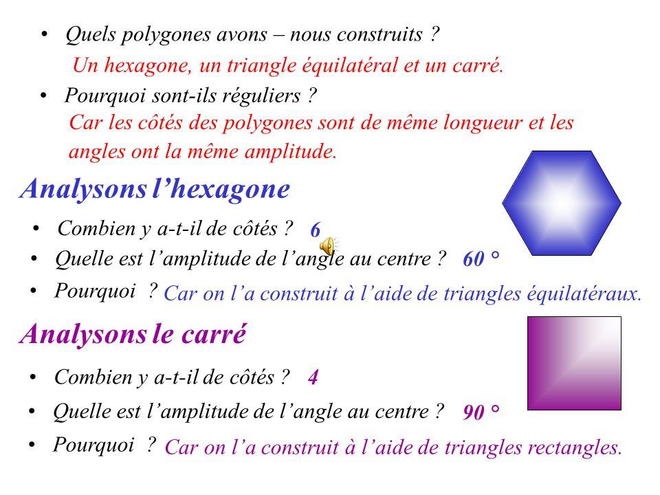 Analysons l'hexagone Analysons le carré