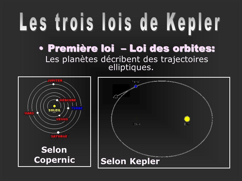 Les trois lois de Kepler Première loi – Loi des orbites: